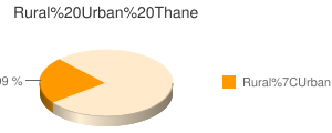 Thane census population